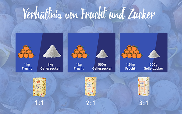 Auf 1 zitronensäure kg früchte wieviel Grundrezept für